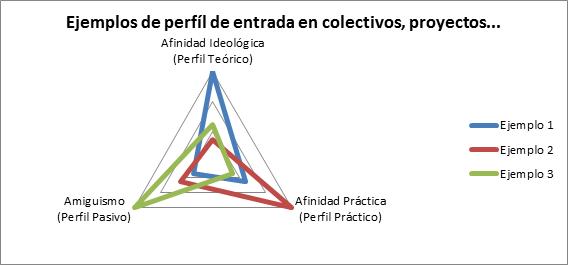 grafico-perfiles